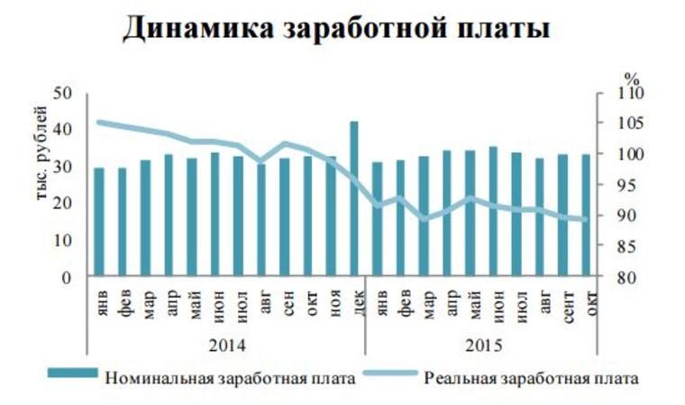 Таблица зарплата
