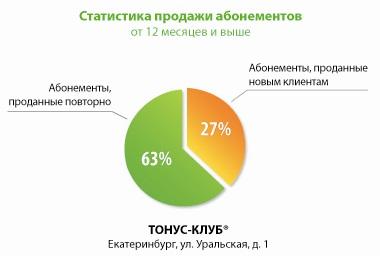 франшиза ТОНУС-КЛУБ